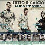 I calciatori più pagati e i debiti dello sport più amato del mondo