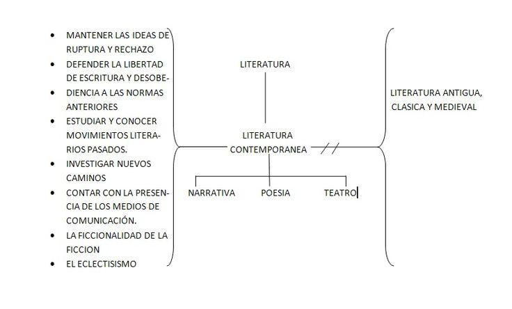 esquema de la literatura contemporanea