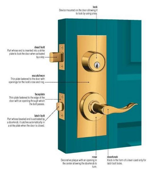 what 39 s in a door lock anatomy of things pinterest. Black Bedroom Furniture Sets. Home Design Ideas