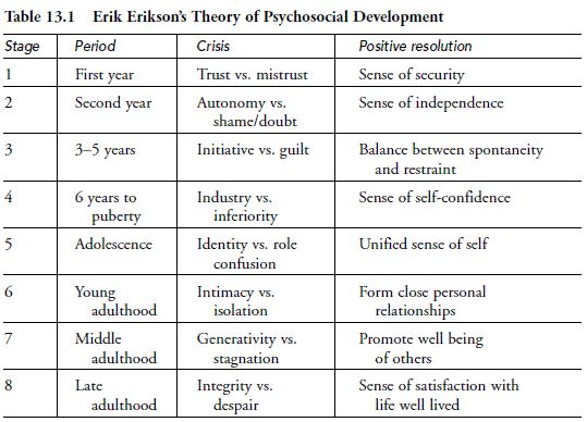 erik erikson s theory of psychosocial development Erik erikson's 8 stages of psychosocial development each stage presents a task  which erikson believes must be completed for a positive outcome.