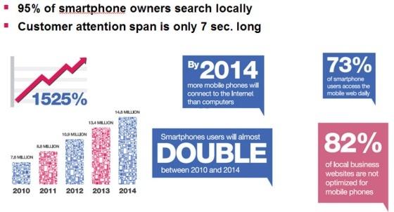 2014 Increase in smartphones