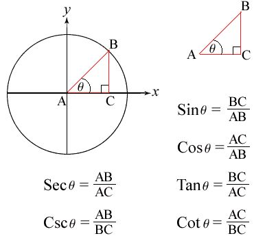 The 25+ best Trig circle ideas on Pinterest Trigonometry, Maths - unit circle chart