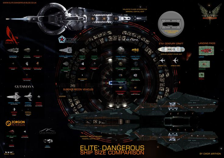Elite: Dangerous Blog | Elite Dangerous ships sizes to scale in 4K