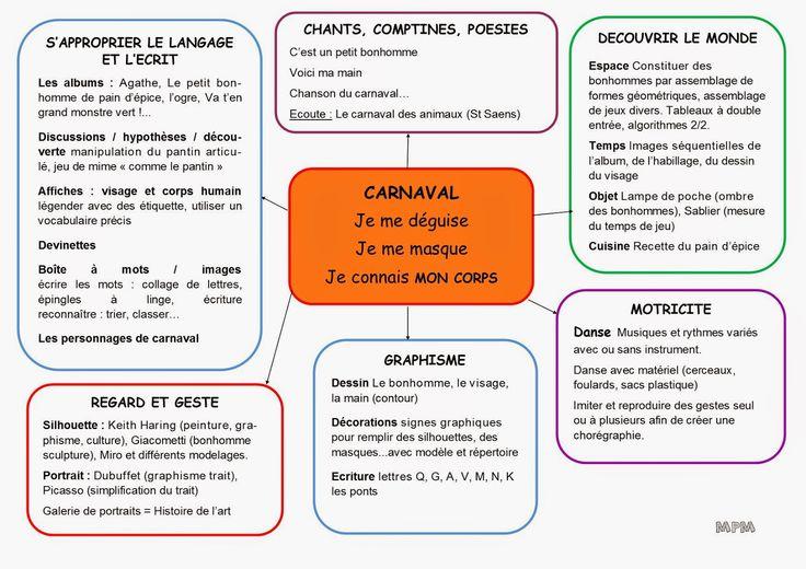 Projet corps, portrait et carnaval
