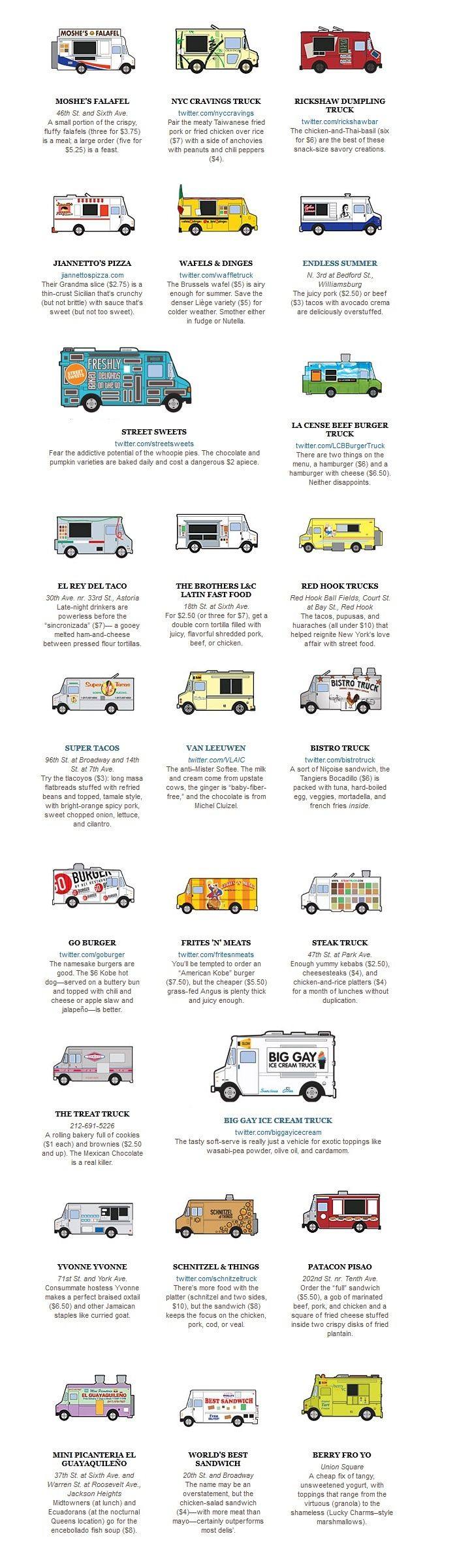 Top 25 Food Trucks in NYC: