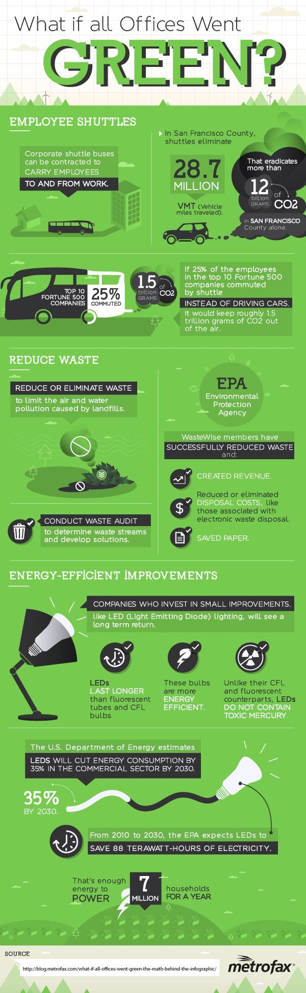 What if all Offices went 'Green'?  Companies can increase revenue, reduce disposal costs, and save money on resources! #sustainability #earthday