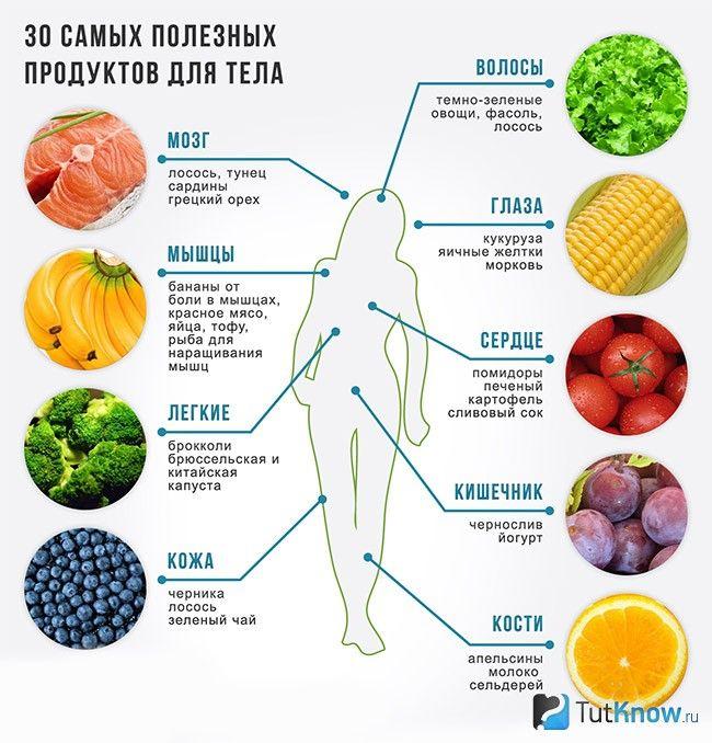 30 самых полезных продуктов для организма