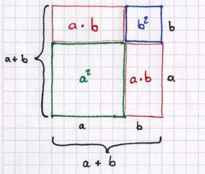 Schaubild zur grafischen Herleitung der ersten binomischen Formel