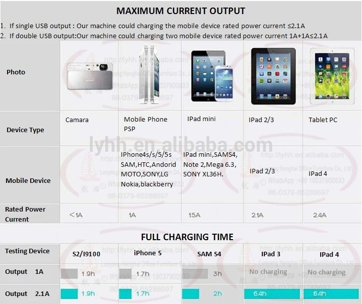 Charging device standard Following mobile device are our locker could charging .