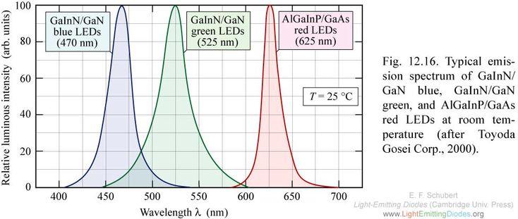 Картинки по запросу led spectrum