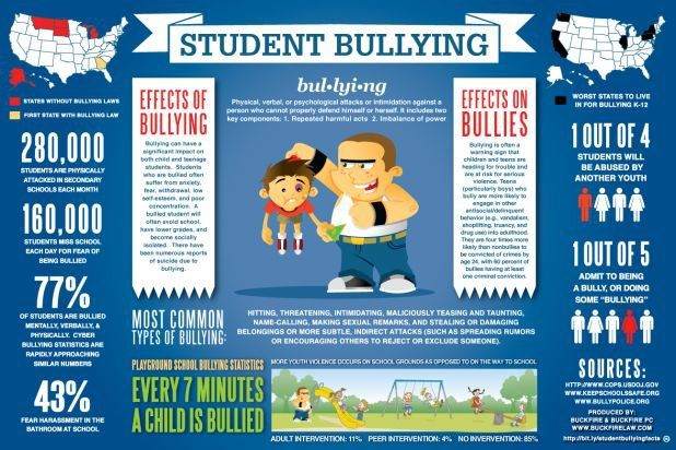 Bullying statistics social graph.  Bullying has become an epidemic in the US.  Here in Wake Forest our Martial Arts academy is helping kids achieve self confidence and obtain the skills needed to handle any situation.  Please check out our self paced Free Online Anti-Bully Course (6 Keys to Defeating a Bully) by clicking this pic.