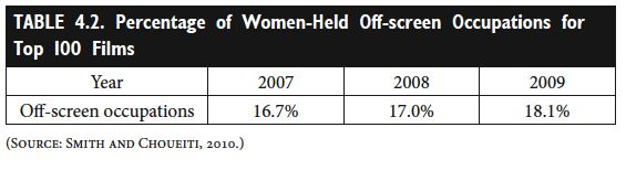 TABLE 4.2. Percentage of Women-Held Off-screen Occupations for Top 100 Films