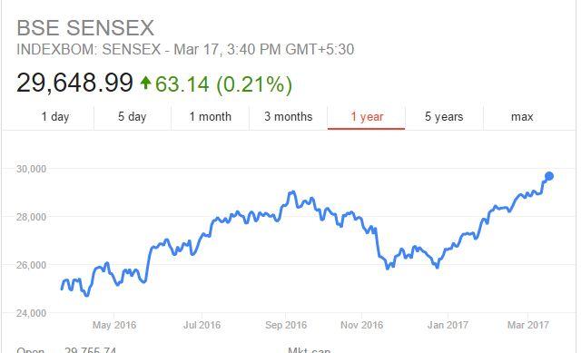 sensex march 2017, Indian Stock Market Trends