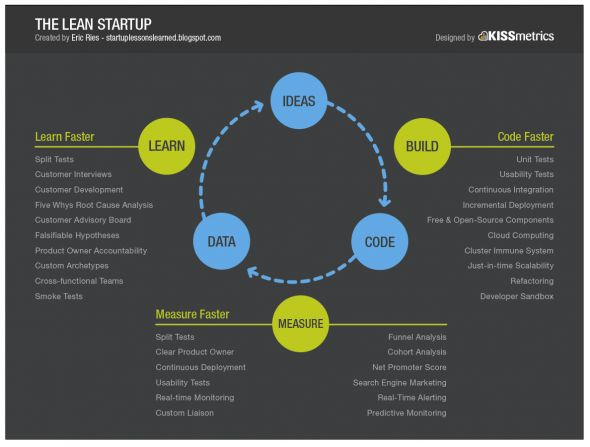 The Lean Startup Circle.