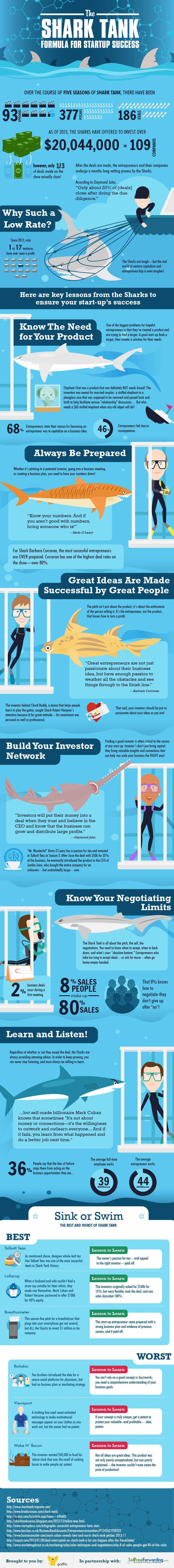 """In The Deep End The television show Shark Tank is a series for aspiring entrepreneurs seeking investments from a group of investors (called """"sharks"""") for their product or service. It highlights t…"""