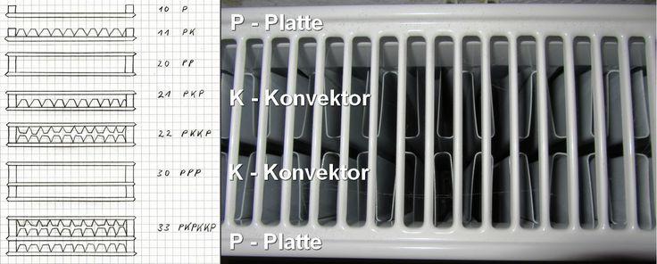 Profilierte Flachheizkörper erhalten je nach Aufbau eine Typenbezeichnung. Dabei steht P für Platte und K steht für Konvektor. Die anschließend erste Ziffer steht für die Anzahl der Platten und die zweite Ziffer für die Anzahl der Konvektoren.