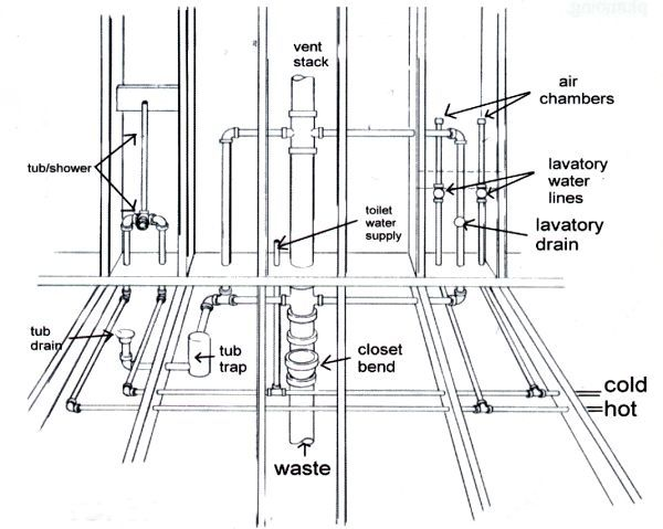 Plumbing diagram bathrooms shower