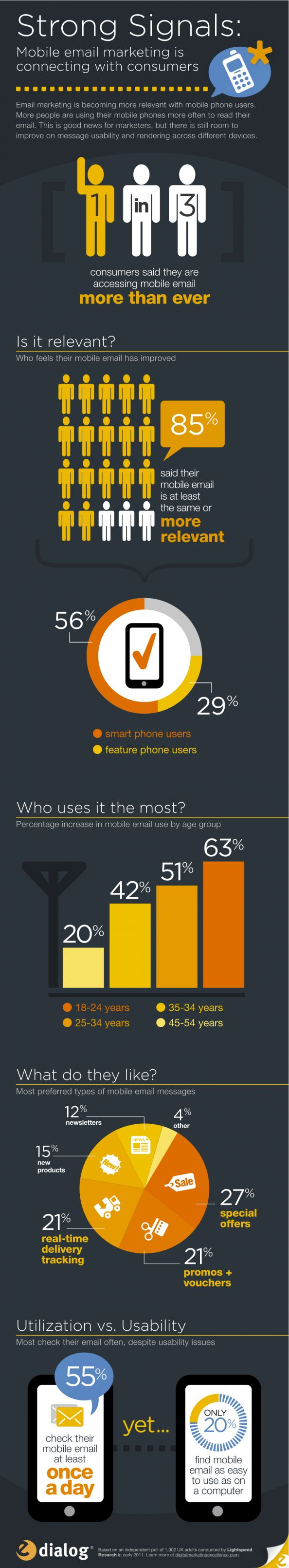 The Rise of Mobile Email Marketing