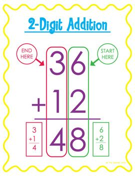 Double Digit Math Anchor Charts {Without Regrouping} - The Teacher Wife - TeachersPayTeachers.com