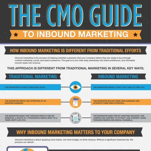 The CMO Guide to Inbound Marekting  By Planspot.com
