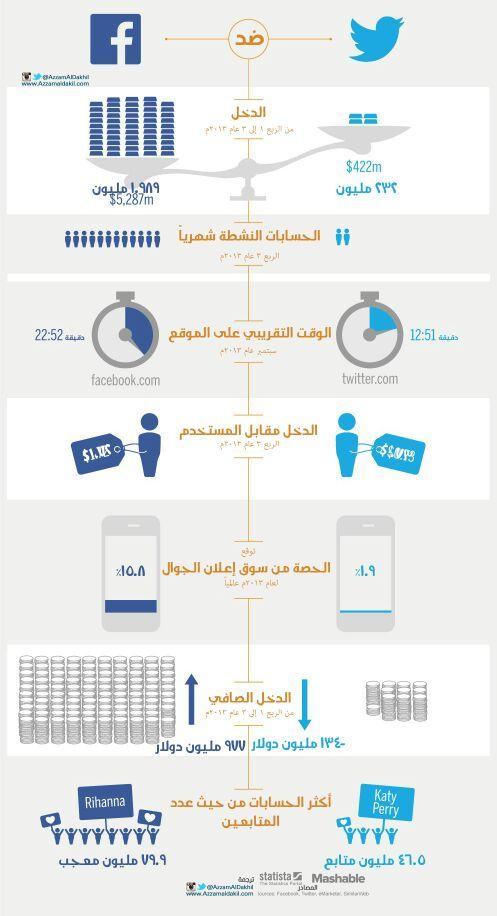 أسباب لإختلاف #تويتر عن #فيسبوك #إنفوجرافيك