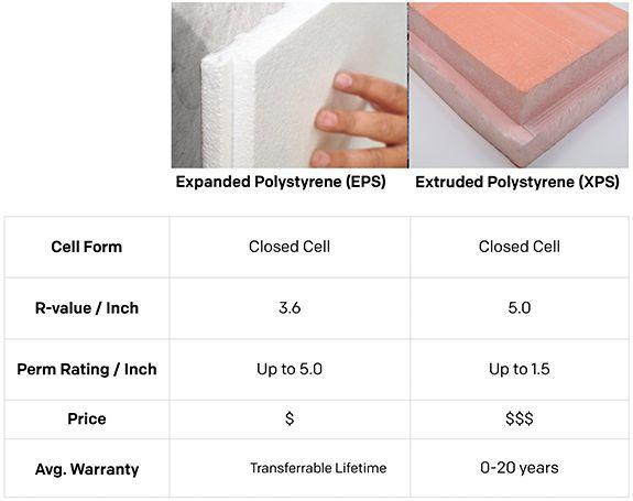 Expanded Polystyrene Vs Extruded Polystyrene Eps Vs Xps