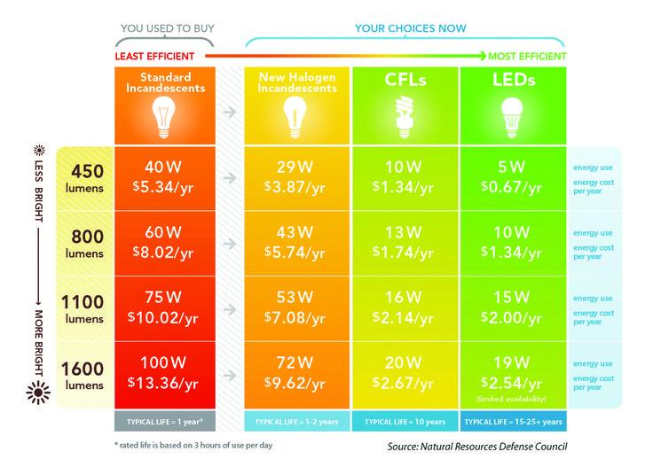 389 best energy efficiency tips images on pinterest for Energy efficient brands