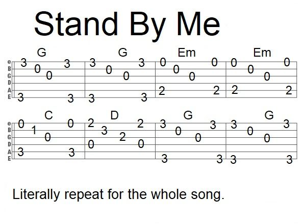 Easy Fingerstyle Song Tab Stand By Me | Guitar tabs songs ...