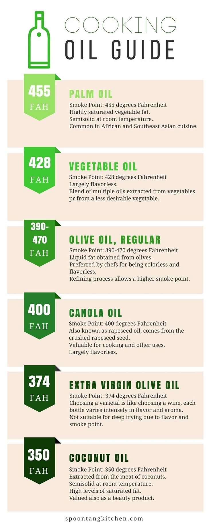 Not sure what oil to buy in the supermarket for that saute? Here at  Spoontang, we prefer to use either refined olive oil or vegetable oil due  to the smoke point. Here's a rundown on some of the other types of oil  available! Use this handy chart to get more familiar with the available  cooking