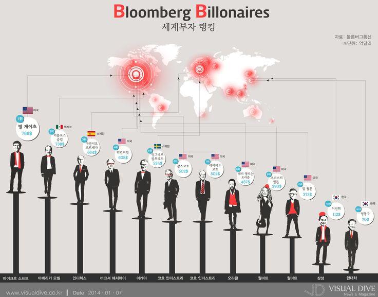 [인포그래픽] 전 세계 억만장자 1위는 '빌게이츠', 2위는? #billionaire / #Infographic ⓒ 비주얼다이브 무단 복사·전재·재배포 금지