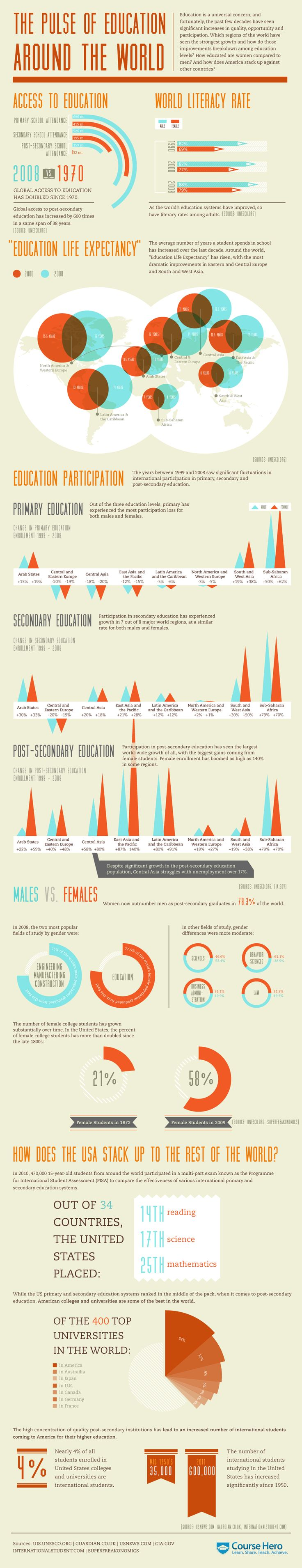 In this infographic, @CourseHero examines how global education has progressed over the last few decades, delving into how participation in all levels of schooling has changed, how women compare to men and how the US education system stacks up against its international counterparts.