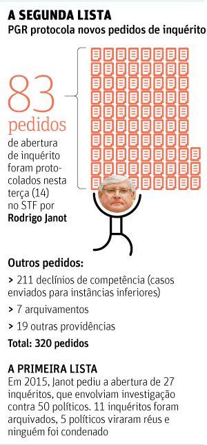 """O STJ (Superior Tribunal de Justiça) foi informado de que receberá os casos de pelo menos dez governadores incluídos na """"lista de Janot"""" —como foram apelidados os 83 pedidos de abertura de inquérito registrados pelo procurador-geral da República, Rodrigo Janot, no STF (Supremo Tribunal Federal)."""