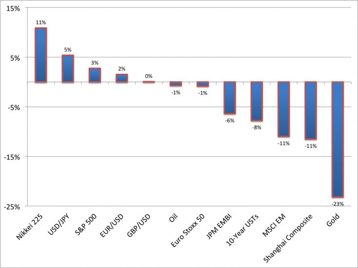 CHART OF THE DAY: Here's What Happened In The Global Financial Markets In Q2
