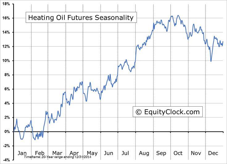 Heating Oil Futures (HO) Seasonal Chart