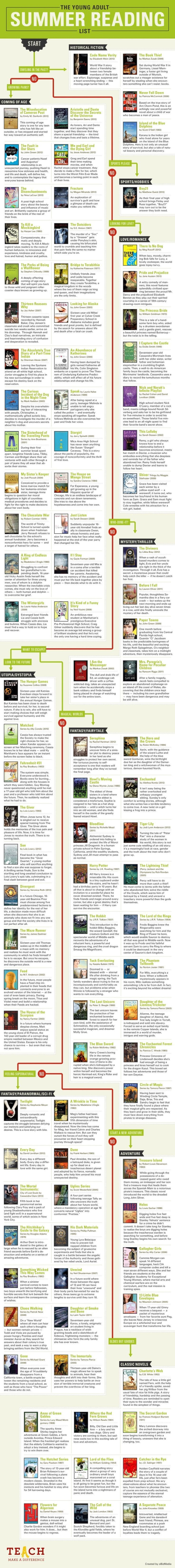The Young Adult Summer Reading Chart Graphic