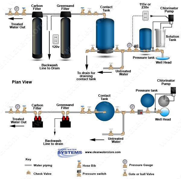 learn how to design a whole house water filtration system that makes use of a pump contact tank water softener carbon filter - Whole House Water Filtration System