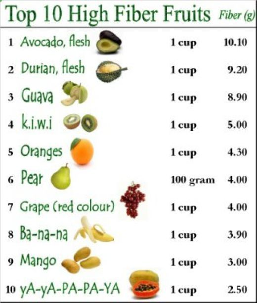 Fruits with the highest fiber content