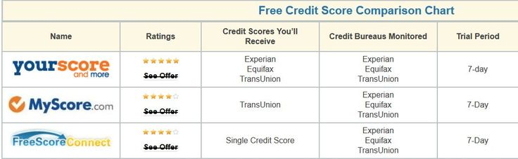 Everyone Can Get Free Credit Reports from All 3 Bureaus, Now you can view your free credit report gov and score. Your scores are used by banks, lenders, and creditors.