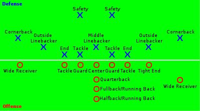 American football positions - Wikipedia, the free encyclopedia