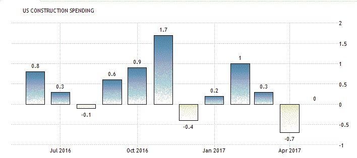 США: объем расходов на строительство не изменился по итогам мая http://прогноз-валют.рф/%d1%81%d1%88%d0%b0-%d0%be%d0%b1%d1%8a%d0%b5%d0%bc-%d1%80%d0%b0%d1%81%d1%85%d0%be%d0%b4%d0%be%d0%b2-%d0%bd%d0%b0-%d1%81%d1%82%d1%80%d0%be%d0%b8%d1%82%d0%b5%d0%bb%d1%8c%d1%81%d1%82%d0%b2%d0%be-%d0%bd/  Министерство торговли США заявило, что в мае расходы на строительство неожиданно остались на прежнем уровне, но расходы федерального правительства на строительные проекты были самыми высокими за более чем…