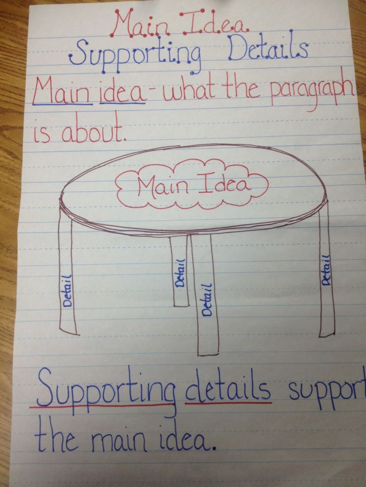 This chart focuses on the Main Idea of a reading. The supporting details are the legs that hope up the table which is the main idea. This is a great activity to help students see how details in the story connect to a main idea. It is a nice visual for students.