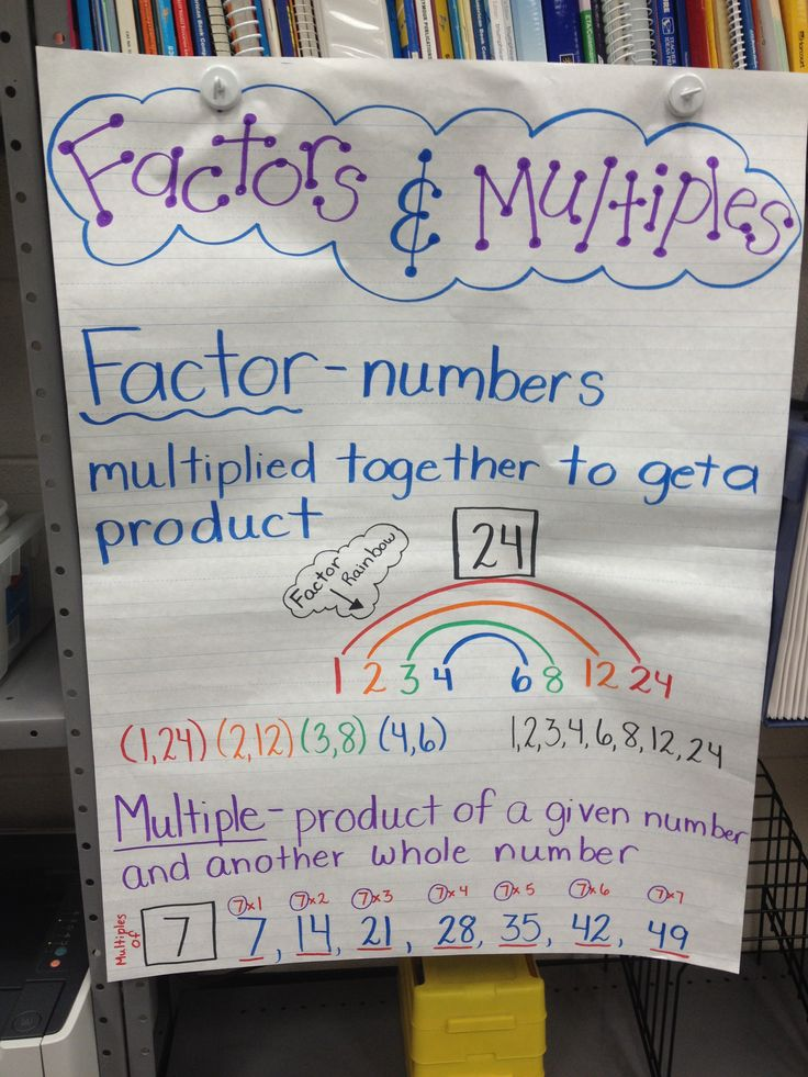 Factors Vs Multiples - Lessons - Tes Teach