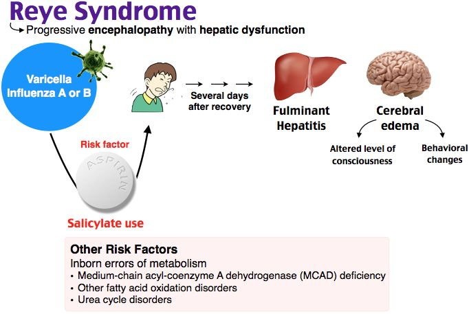 Reye Syndrome Rosh Review