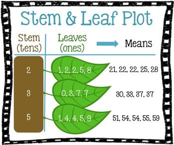 Hang this anchor chart in your classroom and help remind your students what a stem and leaf graph is.   Get it printed at any photo center as a poster 20x24.