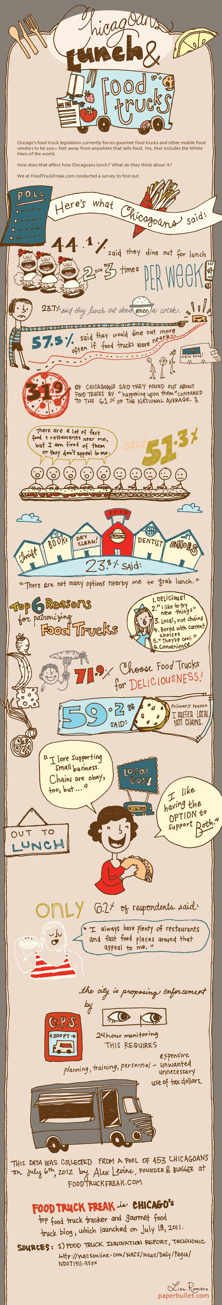 Infographic about Chicago and Food Trucks for Lunch for alex levine and foodtruckfreak.com