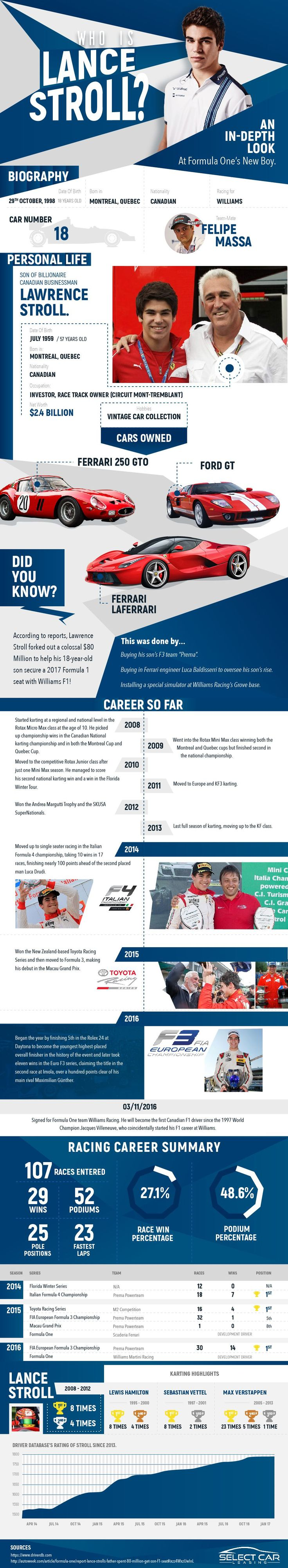 Who is Lance Stroll?