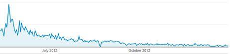 Facebook Traffic Decreasing -www.Sanjeev.co