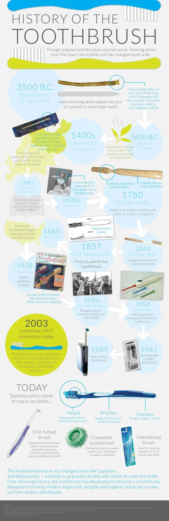 History of the Toothbrush:
