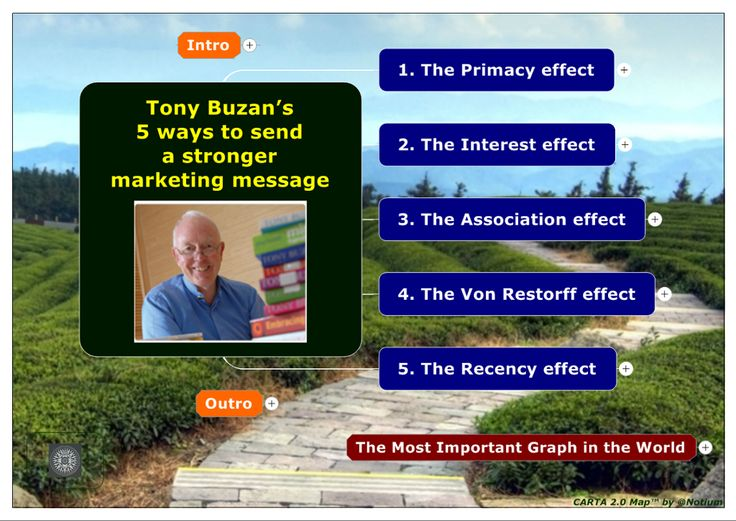 TOUCH & DIVE DEEPER: 5 Ways to Send a Stronger Message - Tony Buzan by Notium Gallery of Rich Media CARTA 2.0 Maps