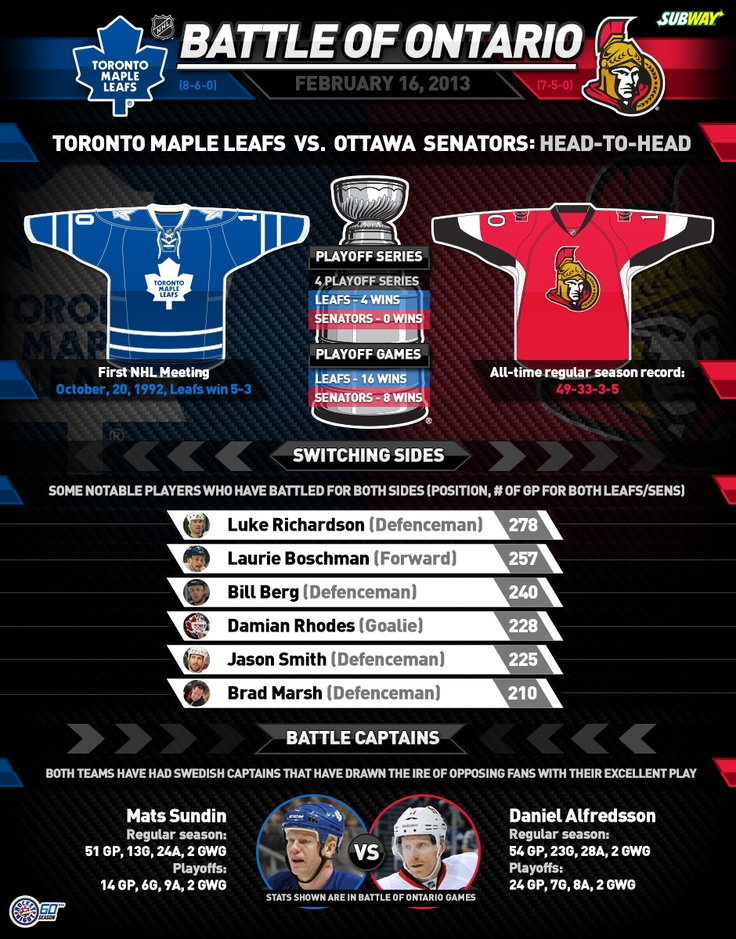 How the Toronto Maple Leafs and the Ottawa Senators -- the NHL's two Ontario-based teams -- stack up heading into Saturday's Hockey Night in Canada showdown.